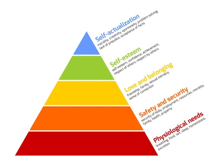 physiological: Maslows hierarchy of needs represented as a pyramid with the more basic needs at the bottom. Vector illustration.