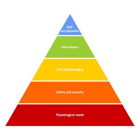 gerarchia dei bisogni rappresentati come una piramide con i bisogni più fondamentali alla base di Maslow. Illustrazione vettoriale. Vettoriali