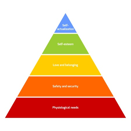 Maslow's hierarchy of needs represented as a pyramid with the more basic needs at the bottom. Vector illustration.