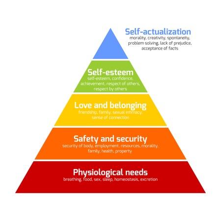 jerarquia: La jerarquía de Maslow de las necesidades representadas como una pirámide con las necesidades más básicas en la parte inferior. Ilustración del vector. Vectores