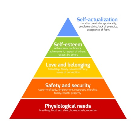 Maslows hierarchy of needs represented as a pyramid with the more basic needs at the bottom. Vector illustration.
