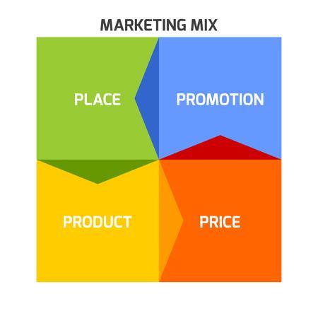Vector Marketing-Mix-Modell inforgraphics in Form Quadrat mit Pfeilen.