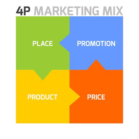 Vector Marketing mix model inforgraphics in a shape of square with arrows. 4P - product, promotion and place.