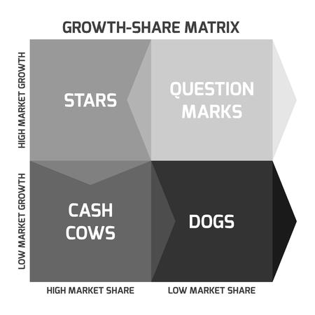 share market: BCG matrix, or Boston matrix, aims to identify high-growth prospects by categorizing the products according to growth rate and market share.