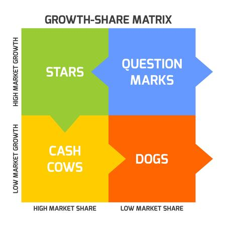 according: BCG matrix, or Boston matrix, aims to identify high-growth prospects by categorizing the products according to growth rate and market share.