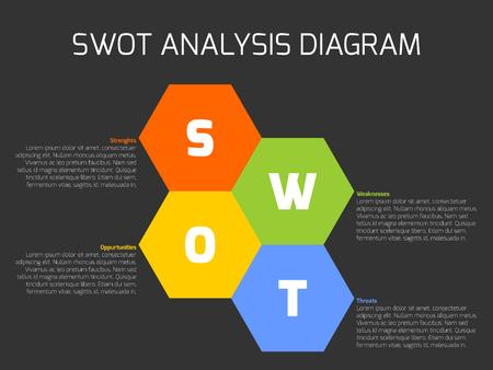 weaknesses: SWOT Business Infographic Diagram, or SWOT matrix, used to evaluate the strengths, weaknesses, opportunities and threats involved in a project. hexagonal shapes with text on dark background.