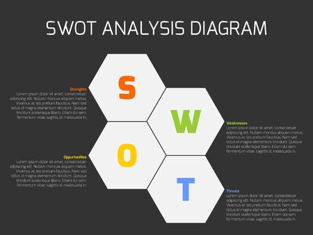 swot: SWOT Business Infographic Diagram, or SWOT matrix, used to evaluate the strengths, weaknesses, opportunities and threats involved in a project. hexagonal shapes with text on dark background.