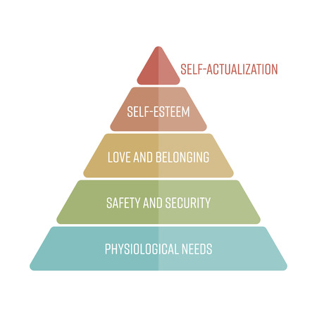 homeostasis: Maslows hierarchy of needs represented as a pyramid with the most basic needs at the bottom. Simple flat vector infographics.