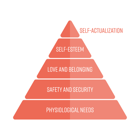 Maslows hierarchy of needs represented as a pyramid with the most basic needs at the bottom. Simple flat vector infographic in red color. Illustration