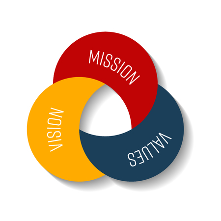 Mission, vision and values. Three moon shape parts in the compact infographic element. Vector illustration.