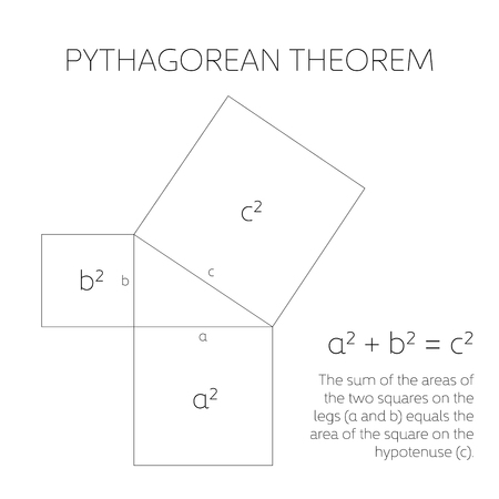 Pythagorean theorem in geometry. Relation among three sides of a right triangle. Vector illustration. Banco de Imagens - 93919888