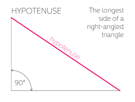 Hypotenuse - geometrical concept. The longest side of a right-angled triangle. Vector illustration.