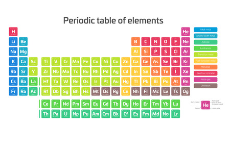 Colorful periodic table of elements. Simple table including element symbol, name, atomic number and atomic weight. Divided into categories. Chemical and science theme poster with legend. Vector illustration.