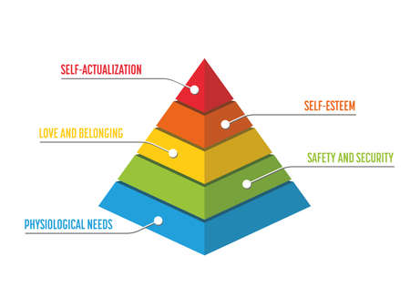 Maslow Pyramid - hierarchy of needs. Psychological theory of human motivation. 3D vector object. Infographics with labels.