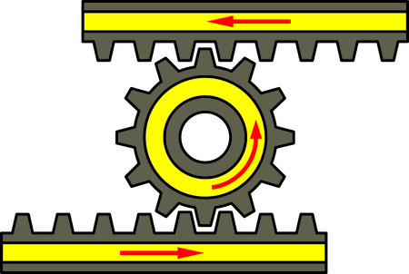 The pinion turns, the rack moves in a straight line