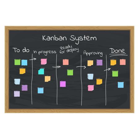 Koncepcja systemu kanban z karteczkami na tablicy kredowej.