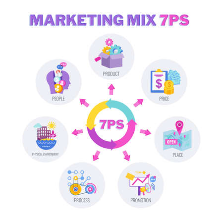 7 PS marketing mix infographic flat vector illustration banner. 向量圖像