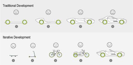 Agile Development - Traditional vs Iterative  イラスト・ベクター素材