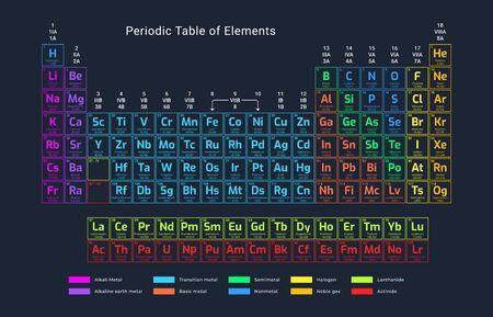 Periodiek systeem der elementen. 118 chemische elementen.