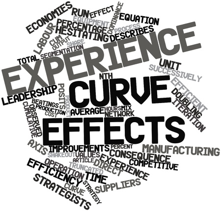 hesitating: Abstract word cloud for Experience curve effects with related tags and terms