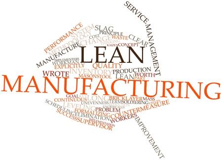 Word cloud astratto per lean manufacturing con tag correlati e termini