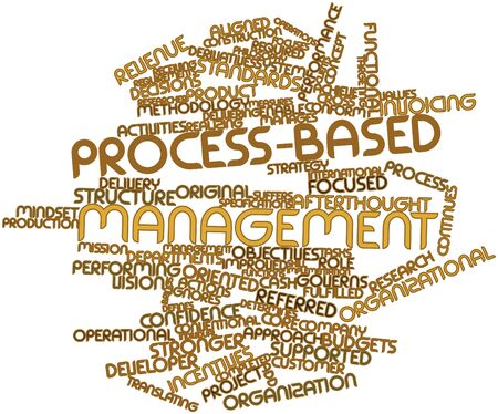 defines: Abstract word cloud for Process-based management with related tags and terms