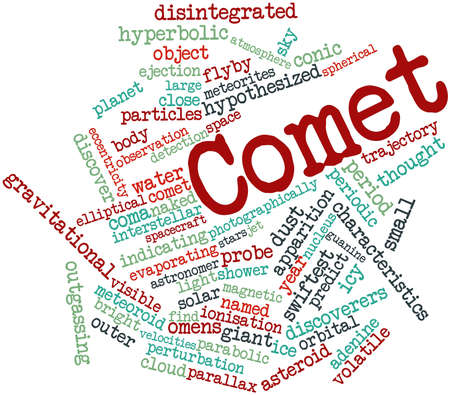 orbital: Abstract word cloud for Comet with related tags and terms