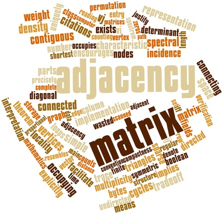 determinant: Abstract word cloud for Adjacency matrix with related tags and terms