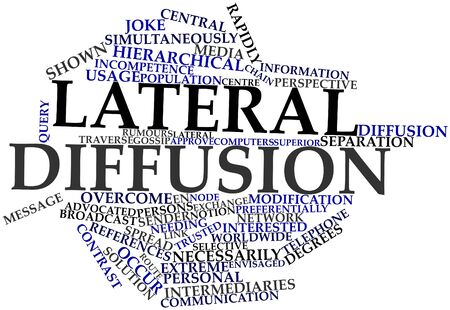 diffusion: Abstract word cloud for Lateral diffusion with related tags and terms
