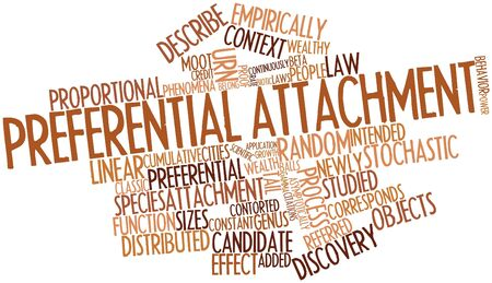 coined: Abstract word cloud for Preferential attachment with related tags and terms