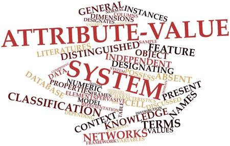 instances: Word cloud astratto per attributo-valore di sistema con tag correlati e termini