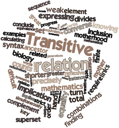 implication: Abstract word cloud for Transitive relation with related tags and terms