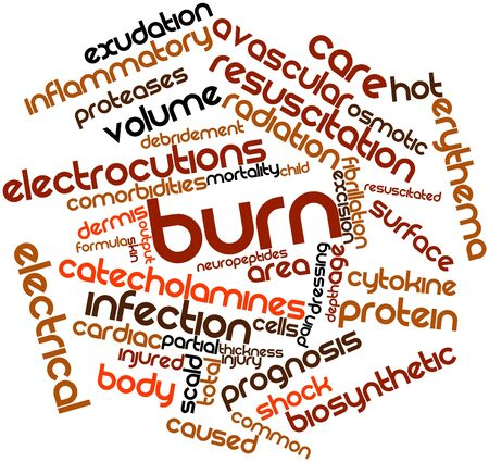 perineum: Abstract word cloud for Burn with related tags and terms