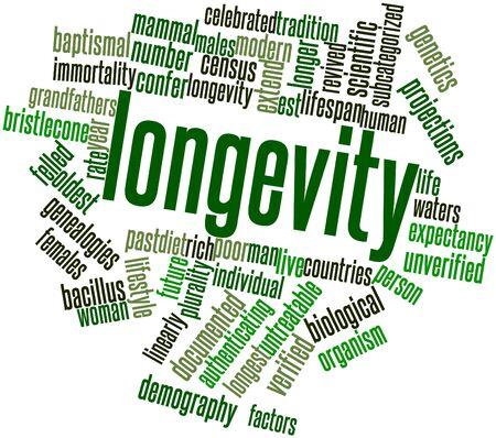census: Abstract word cloud for Longevity with related tags and terms