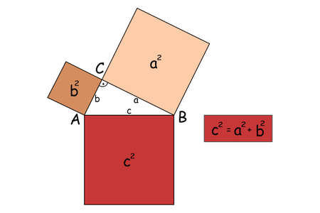 The Pythagoras' theorem of right-angled triangle demonstrates with squares.