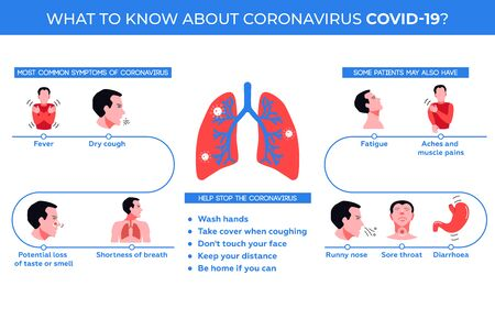 Infographics. Symptoms of coronavirus COVID-19 and instructions for preserving your health 向量圖像