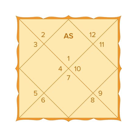 Vedic astrology birth chart template in northern indian diamond style. Jyothish calculator form. Hindu astrological horoscope maps. Lagna diagram in the shape of a yantra.