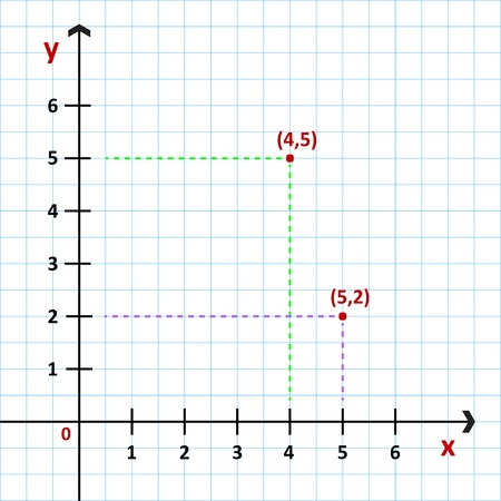 x axis: Cartesian Coordinate System In The Plane