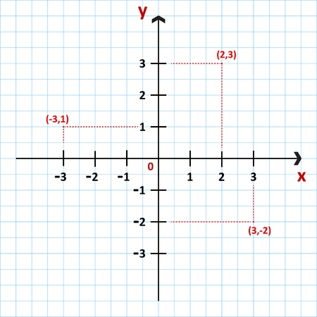 Cartesian Coordinate System In The Plane Vector