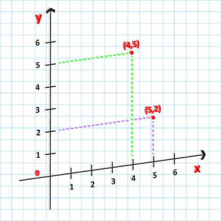 x axis: 3D Mathematics Cartesian Coordinate System In The Plane