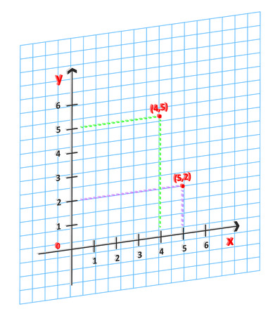 3D Mathematics Cartesian Coordinate System In The Plane