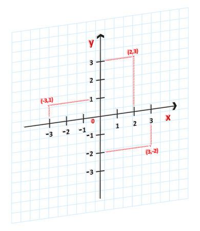 coordinate: 3D Mathematics Cartesian Coordinate System In The Plane