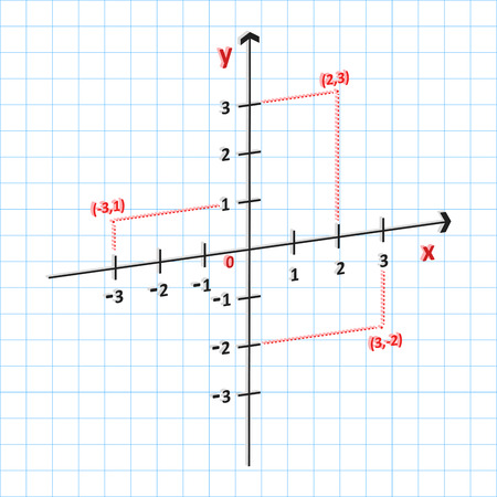 3D Mathematics Cartesian Coordinate System In The Plane Vector