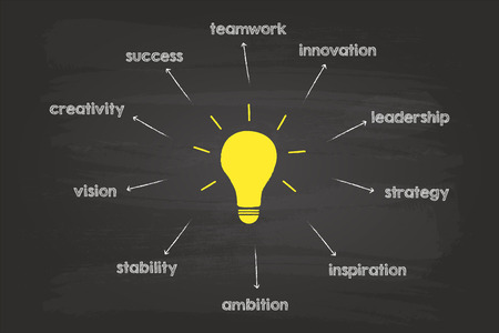 characteristics: Main Characteristics Of A Genius Idea On Blackboard