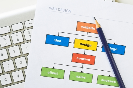 Web design project diagram with computer keyboard and pencil Stockfoto