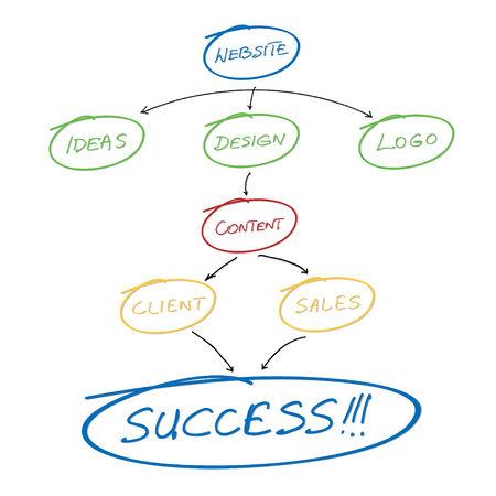 planning diagram: Vector illustration - website pianificazione della progettazione schema concettuale su sfondo bianco