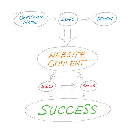 Vector illustration - website design planning conceptueel diagram op een witte achtergrond