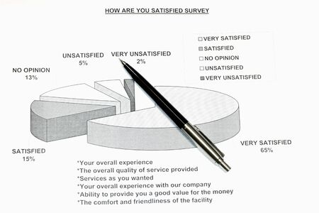 How satisfied are you survey presented in a pie graph photo