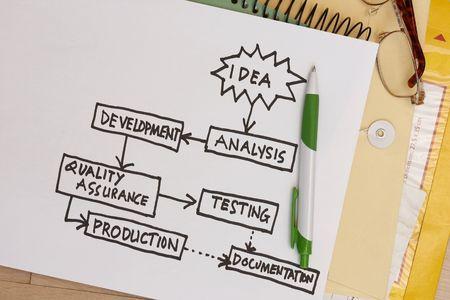 control de calidad: impresión de un plan de negocios