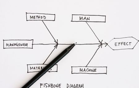cause marketing: Fish bone diagram for cause and effect  Stock Photo